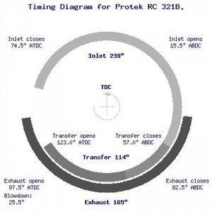 Protek RC 321B timing_wheelchart